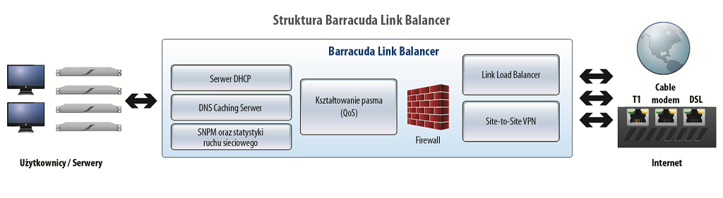 Barracuda Load Ballancer