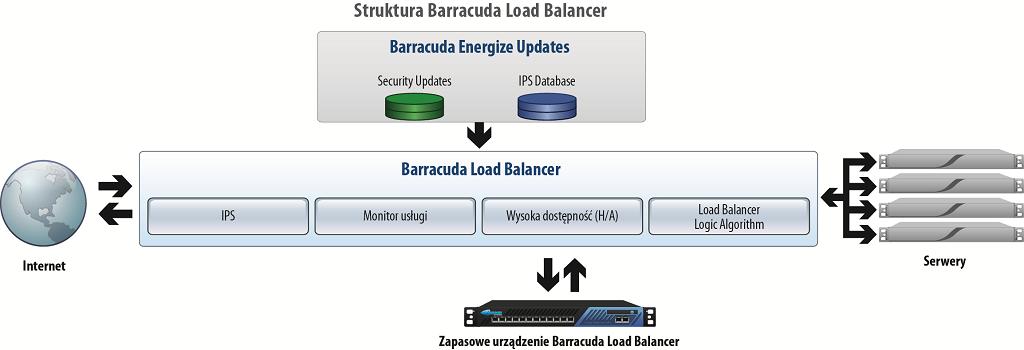Barracuda Load Ballancer