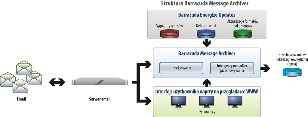 Architektura Barracuda Message Archiver