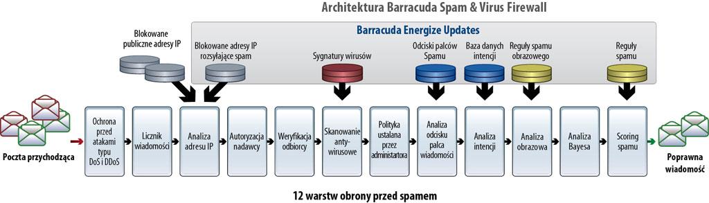 Barracuda Spam & Virus Firewall