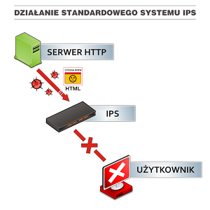 Działanie standardowego systemu IPS
