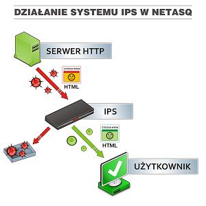 Działanie system IPS w Netasq