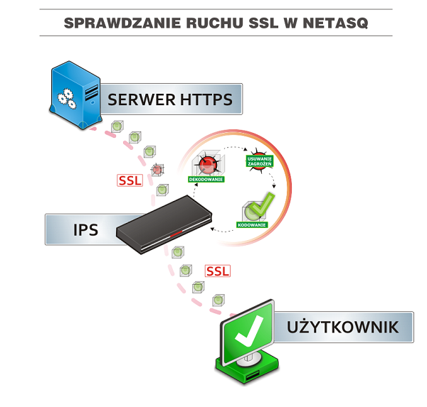 Sprawdzanie ruchu SSL w Netasq